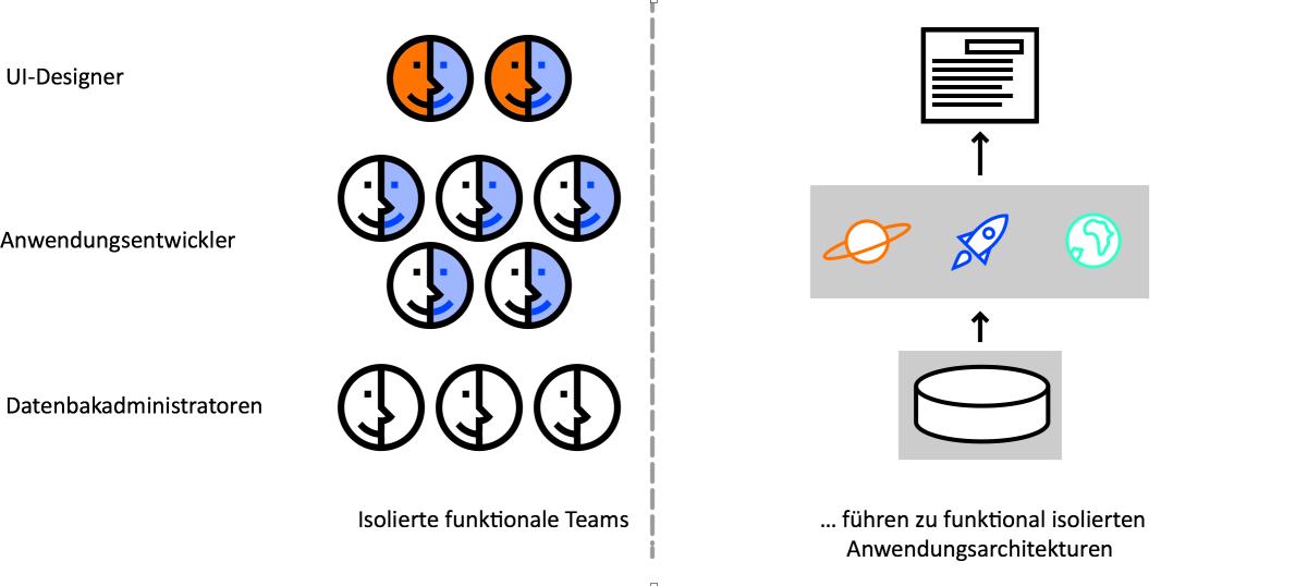Funktional getrennte Teams führen zu funktional getrennter Architektur