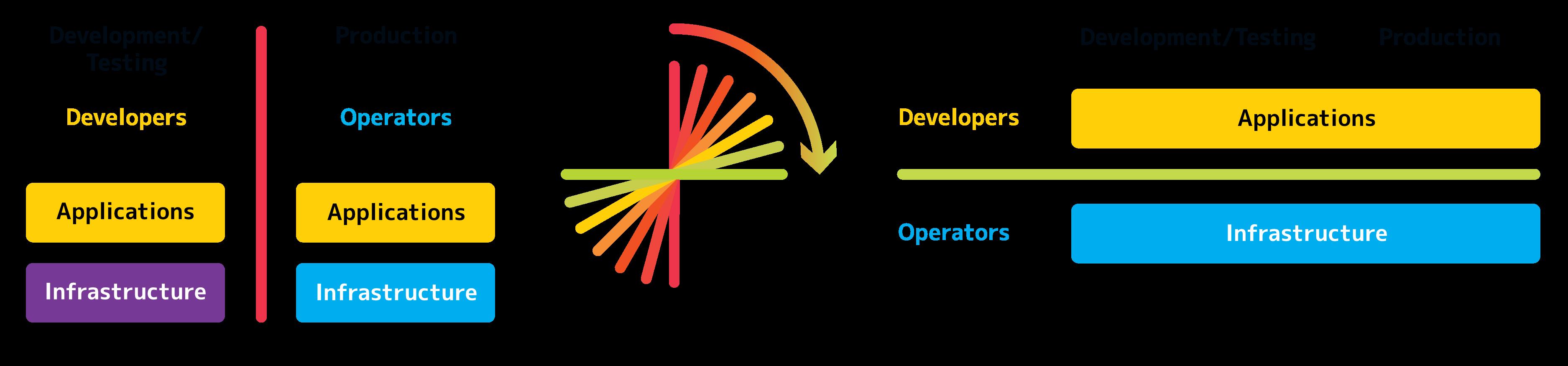Neue Verteilung der Verantwortung in DevOps