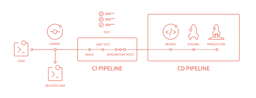 CI/CD-Pipeline