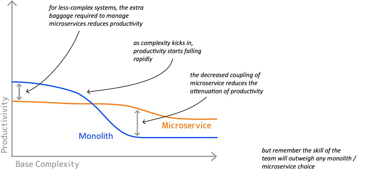 Produktivität und Komplexität