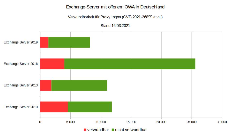 Exchange-Server mit offenem OWA in Deutschland. Verwundbarkeit für ProxyLogon (CVE-2021-26855 et al.). Stand: 16.03.2021
