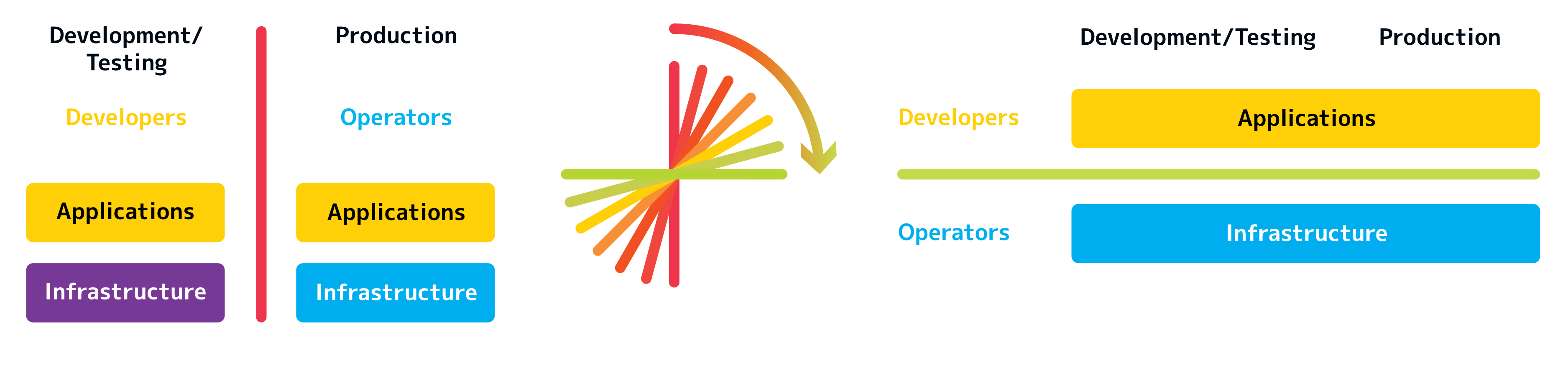 The interface between Dev and Ops is tilting.