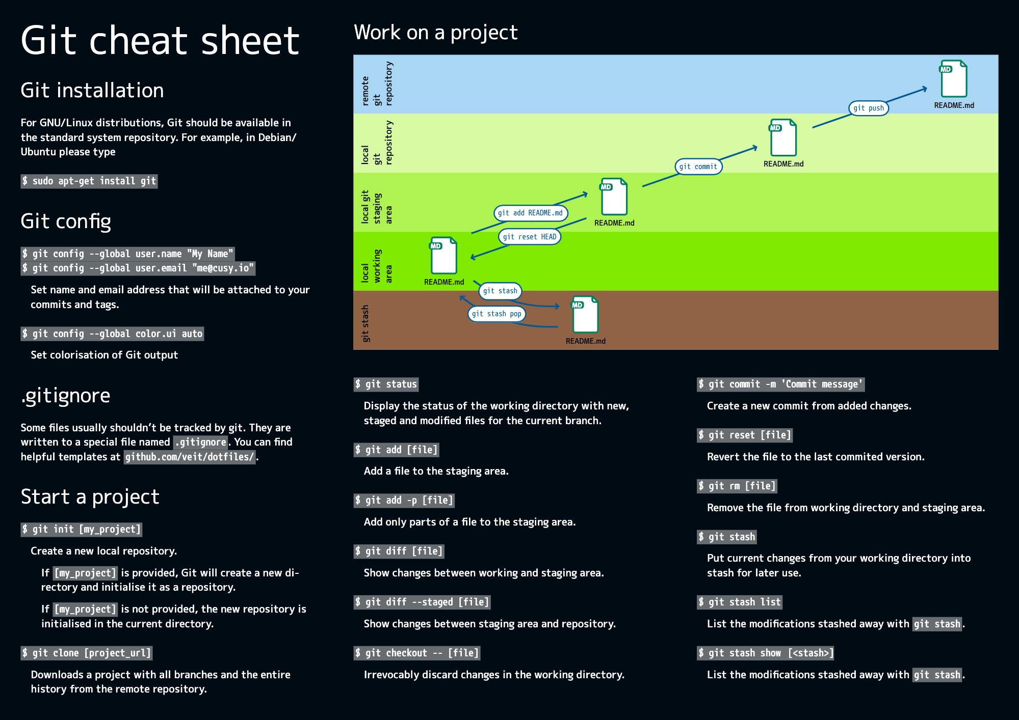 git-cheat-sheet.png