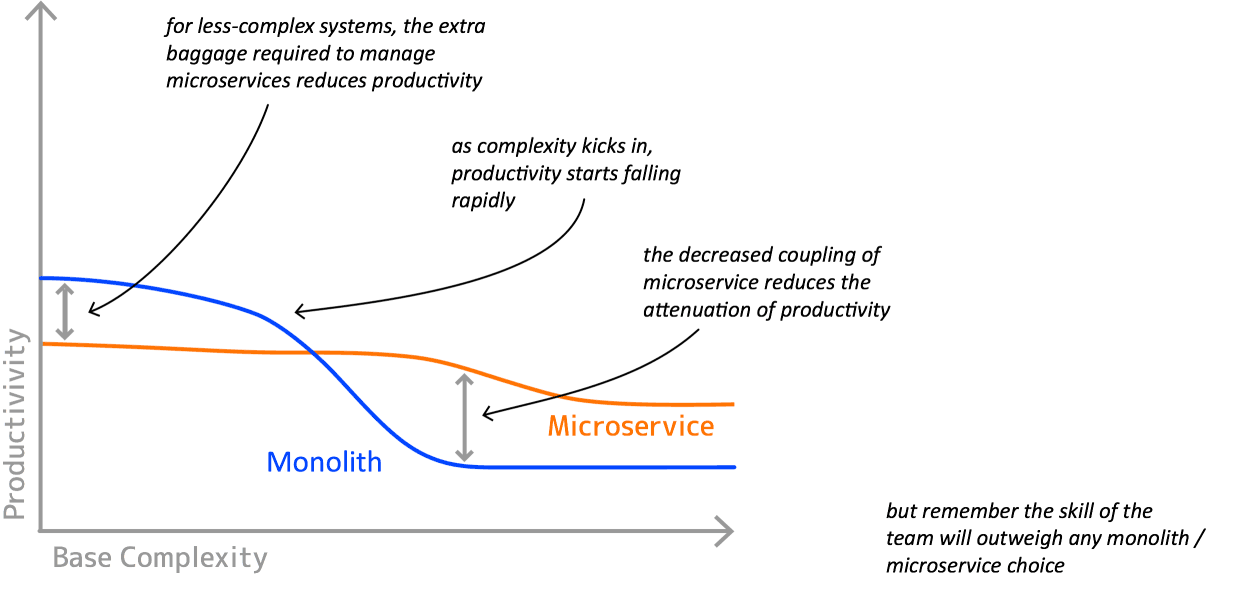 productivity-complexity.png